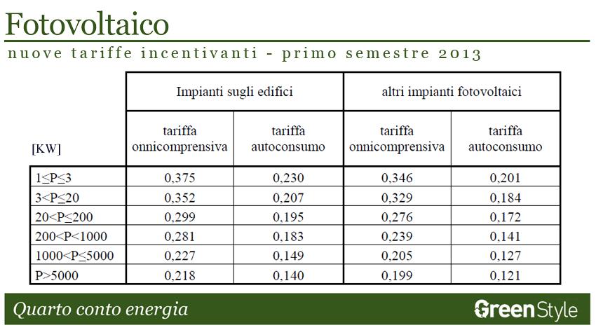 quarto conto energia 2012 tabella