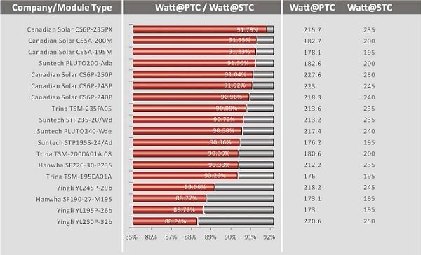 PTC Ratings 2012