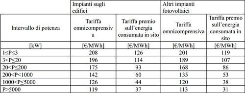 quinto conto energia tariffe primo semestre