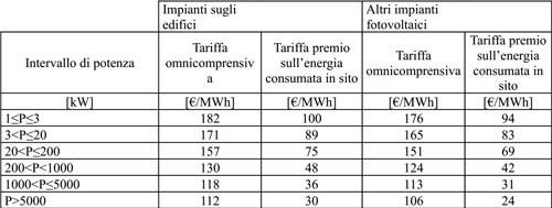 quinto conto energia tariffe secondo semestre