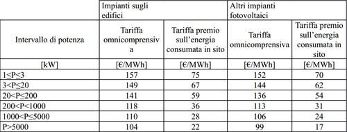 quinto conto energia tariffe terzo semestre