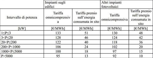 quinto conto energia tariffe quinto semestre