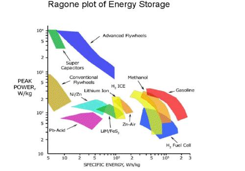 diagramma di Ragone