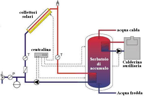Pannello Solare Termico Per Riscaldamento : Solare termico guide greenstyle
