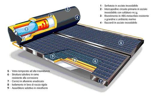 Solare termico guide greenstyle for Pannelli solari per acqua calda ultima generazione