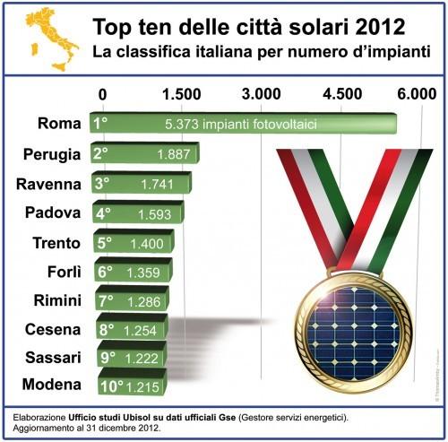 fotovoltaico classifica città Italia 2012