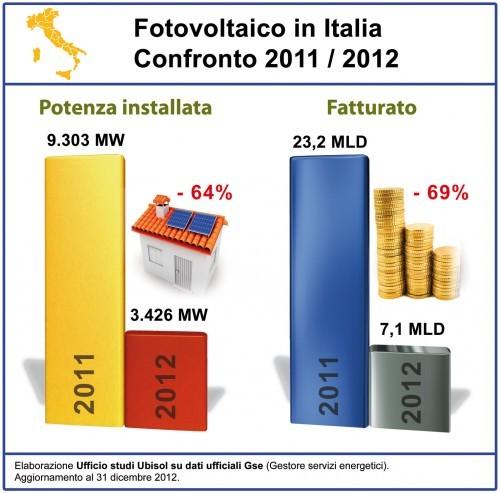 installazioni fotovoltaico Italia 2011 2012