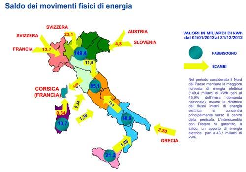 terna saldo movimenti fisici energia 2012