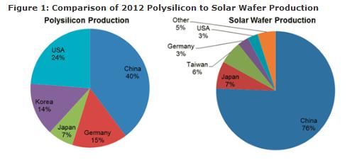 solarbuzz polysilicon e wafer cina 2012