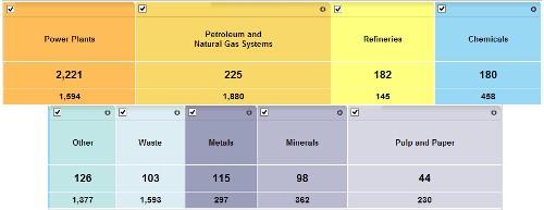 emissioni CO2 USA
