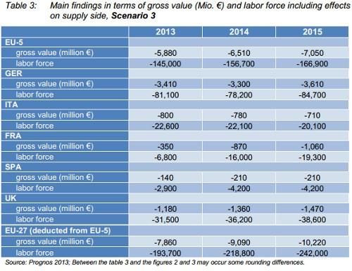 fotovoltaico dazi ue cina impatto occupazione valore aggiunto