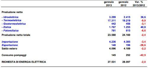 Terna dati gennaio 2013