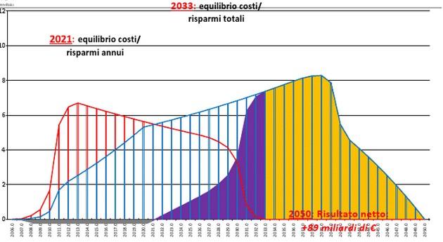 costi benefici gas fotovoltaico