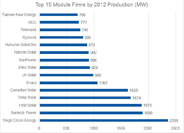 classifica moduli fotovoltaici 2012