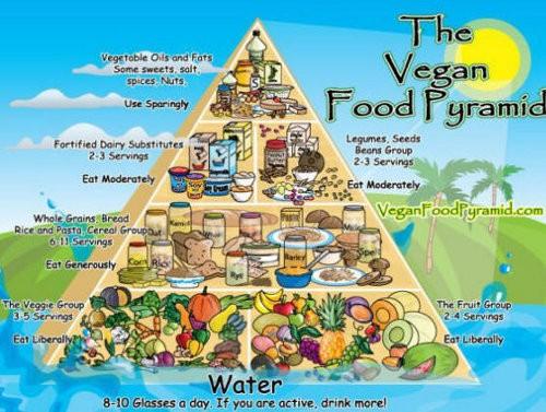 perdere peso vegan