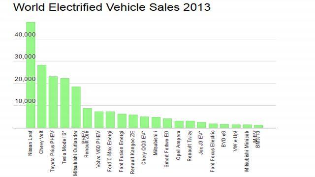 vendite auto elettriche 2013