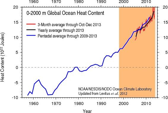 Riscaldamento oceani