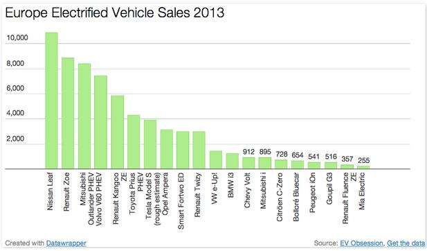 vendite auto_elettriche europa 2013