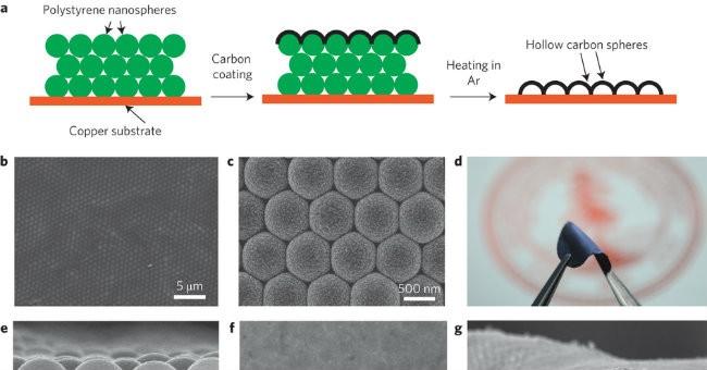 Batterie al litio della Stanford University