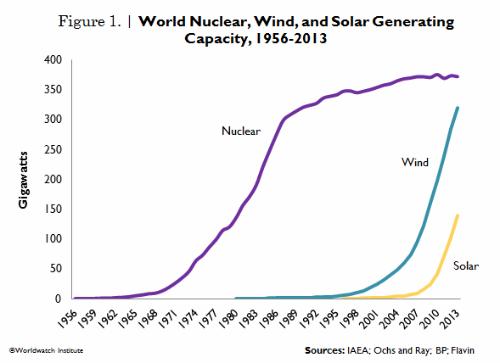 Trend di nucleare e rinnovabili