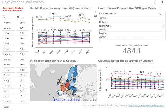 Quanto sei europeo energia
