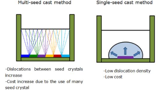 Metodo di fusione da singolo cristallo