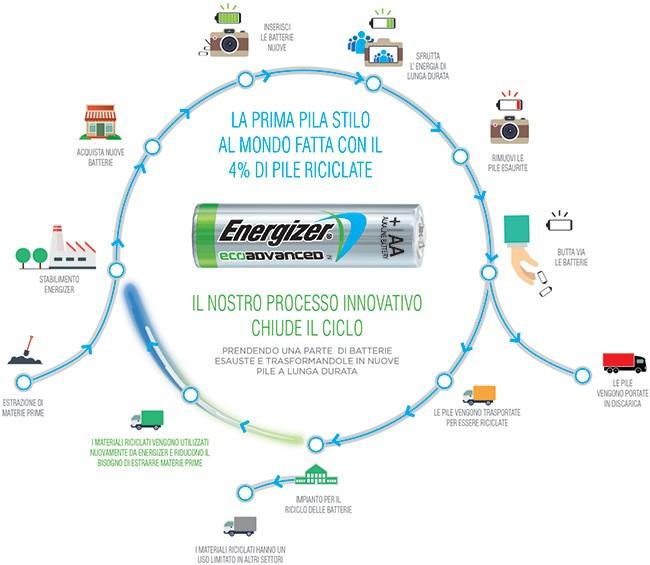 Il ciclo produttivo delle nuove pile Energizer EcoAdvanced prevede l'impiego di materiale riciclato, così da diminuire l'impatto sull'ambiente