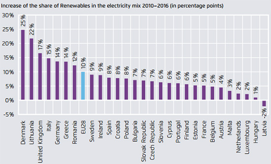 La crescita delle rinnovabili nei paesi europei