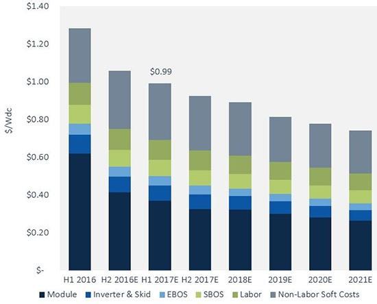Il prezzo di un impianto fotovoltaico a terra