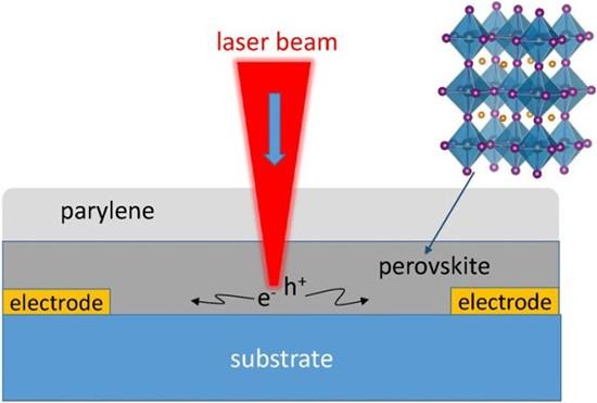 Rappresentazione schematica di uno strato di perovskite (20 micrometri circa) impiegato in un pannello solare, osservato al microscopio