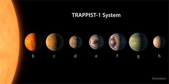 TRAPPIST-1 e i sette pianeti in orbita intorno alla stella