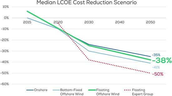 WindEurope: i prezzi dell'eolico