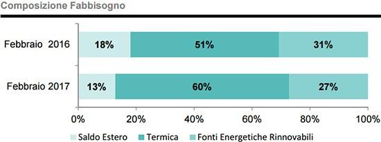 Fabbisogno energetico: febbraio 2017 e febbraio 2016 a confronto