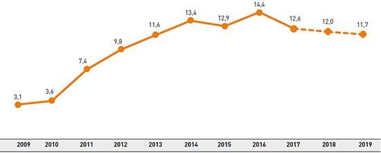 Ecoluzione del fabbisogno economico A3 e stima al 2019