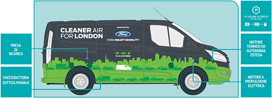 Ford Transit Hybrid Plug-in: Cleaner Air for London