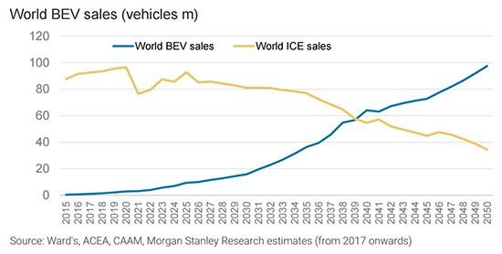Auto elettriche: le previsioni di vendita