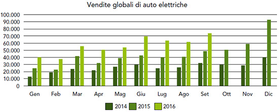 E-mobility Report, MIP Politecnico