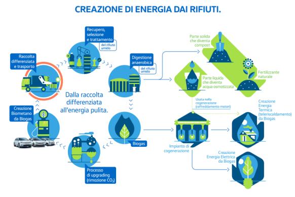 energia_dai_rifiuti
