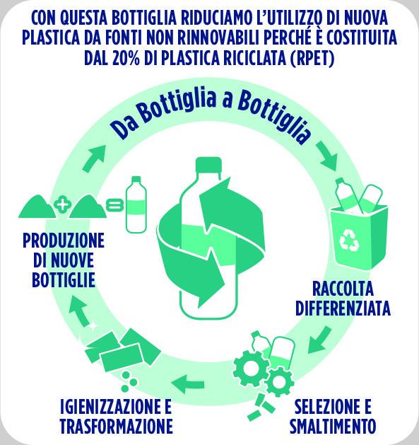 Bottiglia Granarolo