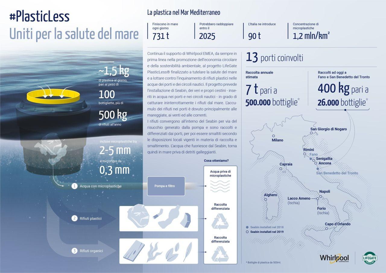 Infografica sulla presenza di plastica nei mari