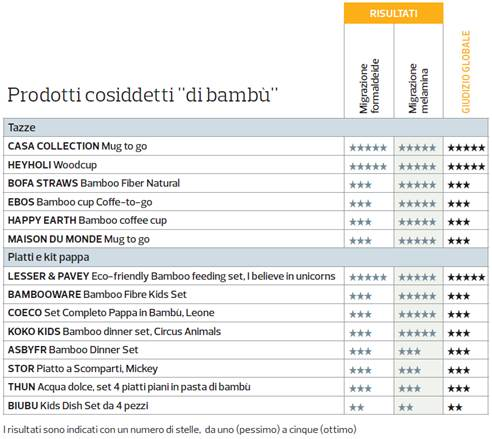 Classifica stoviglie bambù